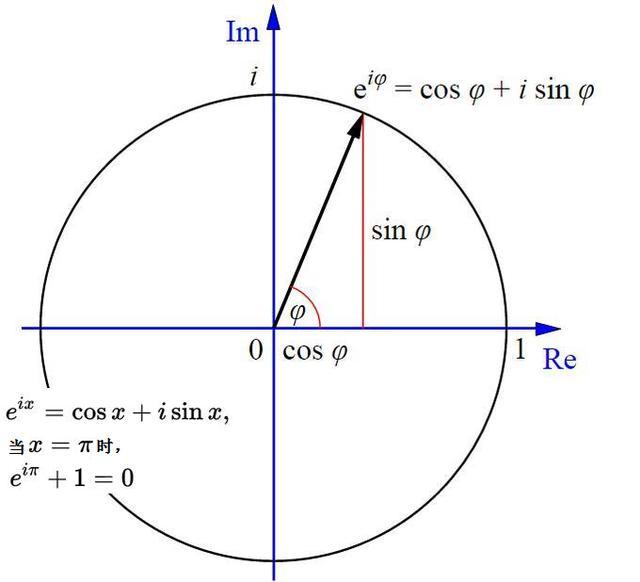 數學最美公式(歐拉公式。泰勒公式的優雅表達) - 每日頭條