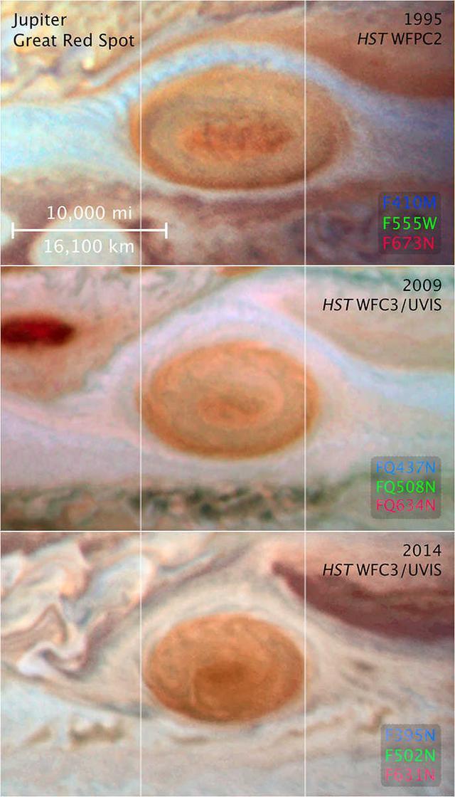 木星的大紅斑是什麼原理。是怎麼形成的? - 每日頭條