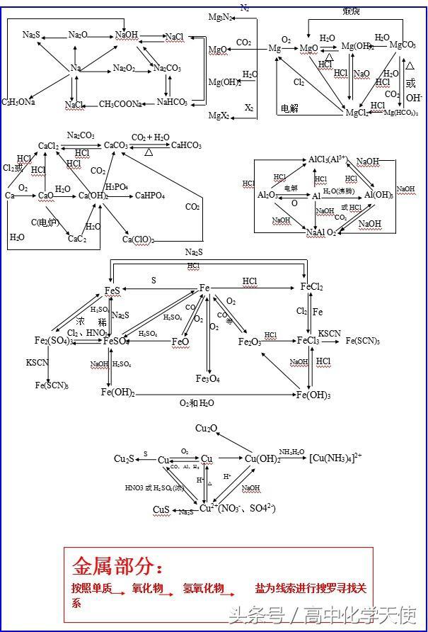 高中化學基礎知識網絡圖 高三學習必須收藏背好。實在是太重要了 - 每日頭條