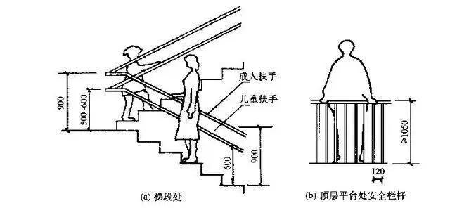 原創 關於建築室內「扶手欄桿」的高度規範及相關規定 - 每日頭條