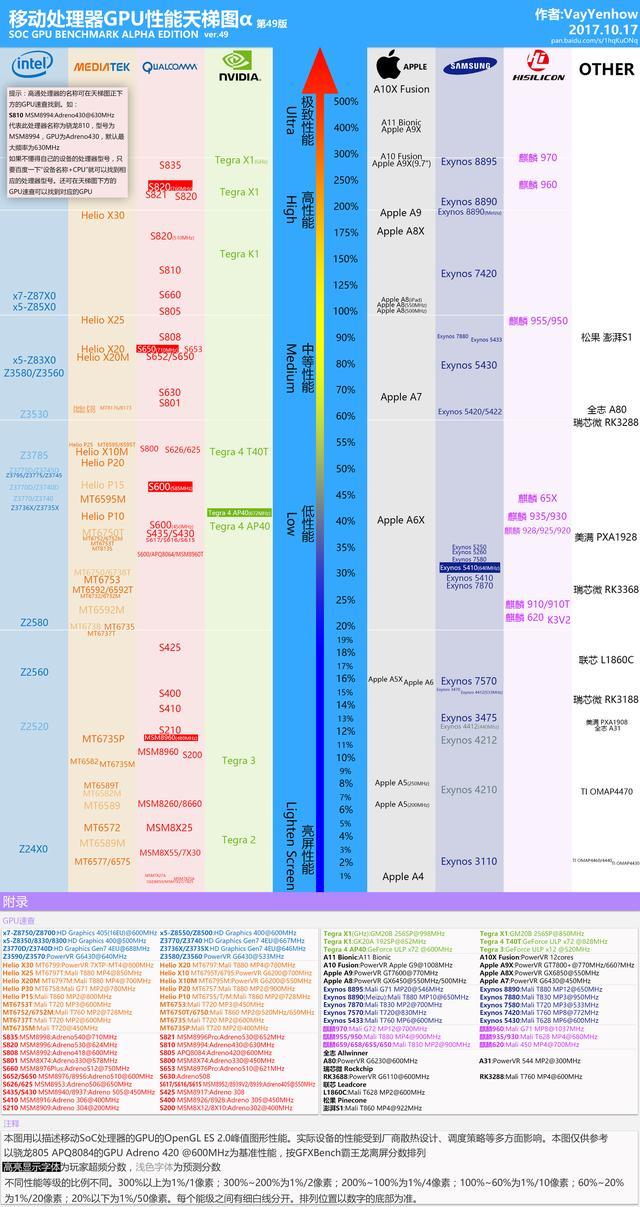 移動處理器GPU性能天梯圖,有了它,買手機拒絕被忽悠! - 每日頭條