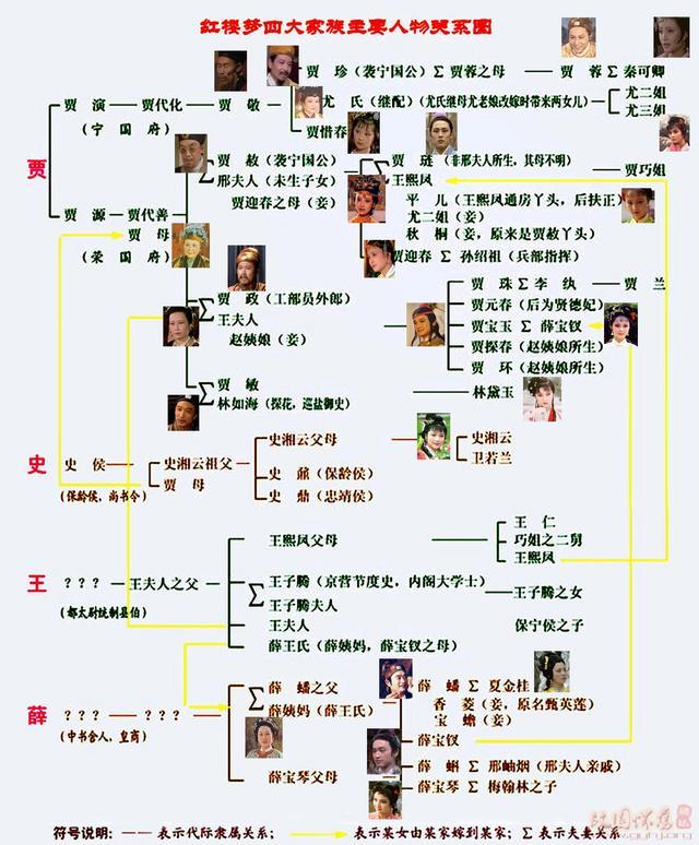 《紅樓夢》主要人物關係圖,這下就清楚了 - 每日頭條
