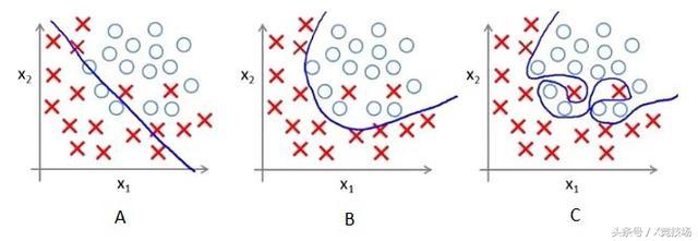 10道題帶你了解邏輯回歸模型 - 每日頭條