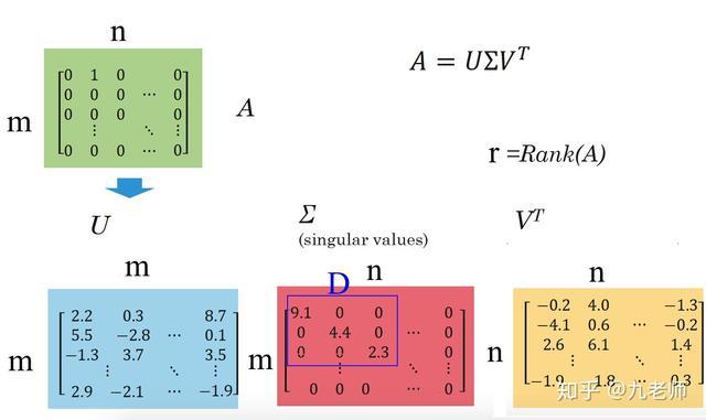 化繁為簡:推薦算法三視角 - 每日頭條