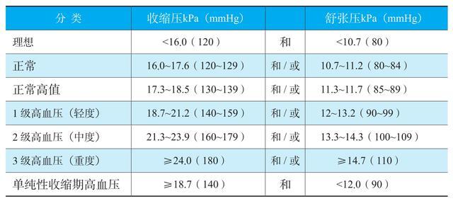 根據高血壓的國際診斷標準:1999年世界衛生組織國際高血壓聯盟 - 每日頭條