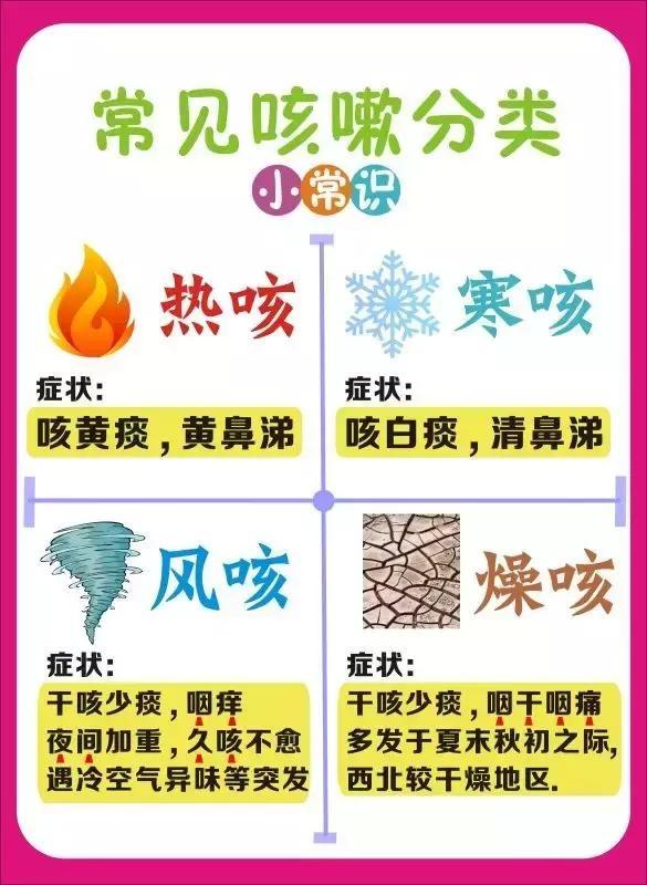 常見咳嗽的四種分類及其用藥推薦 - 每日頭條