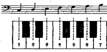 為什麼五線譜你看不懂?因為你沒掌握這些技巧 - 每日頭條