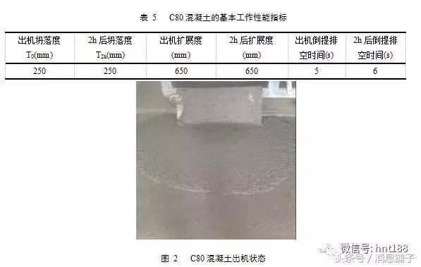 技術交流:C80高強高性能混凝土在石家莊地區的配製! - 每日頭條