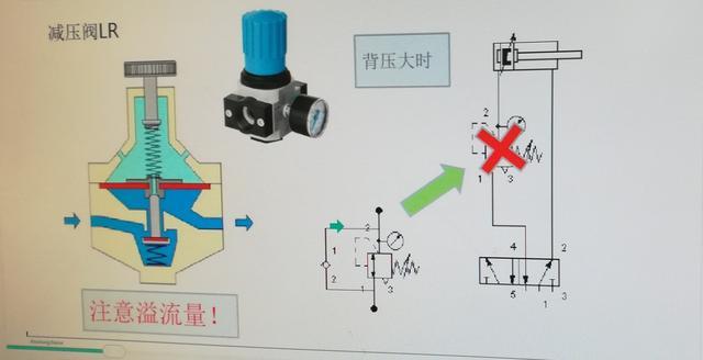 氣動減壓閥能用在換向閥和氣缸之間嘛?減壓閥逆向流通的條件 - 每日頭條