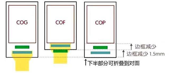 OPPO Find X 93.8%屏占比背後的功臣 COP封裝工藝到底是啥 - 每日頭條