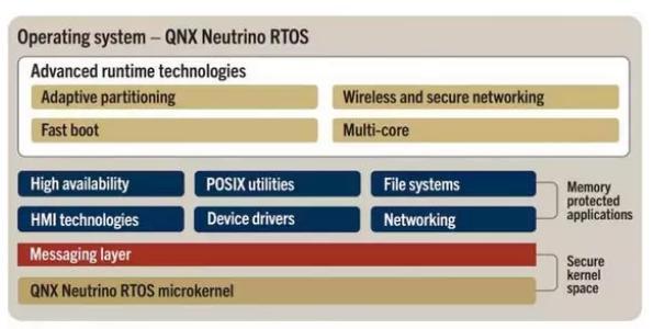 主流嵌入式作業系統(RTOS)有哪些?看這14種系統 - 每日頭條