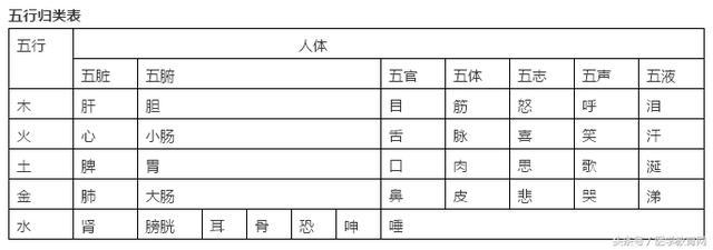 中醫五行學說考點匯總:五行歸類表及五行關係 - 每日頭條