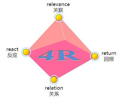 企業經營中營銷的4P、4C、4S、4R、4V、4I是什麼?(史上最全) - 每日頭條