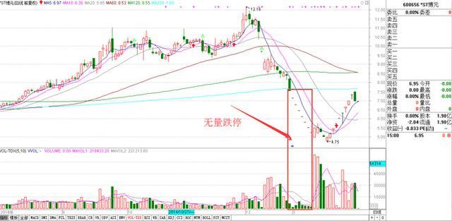 中國股市鐵一般的成交量分析定律,散戶值得深讀10遍! - 每日頭條