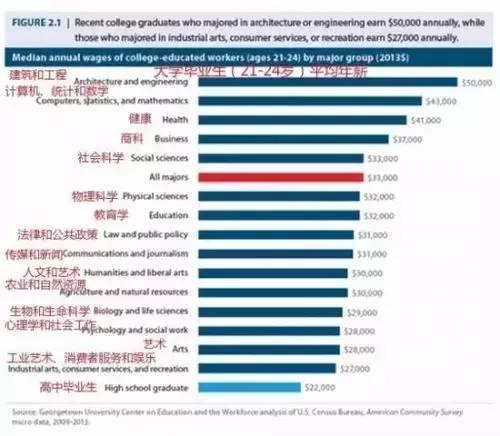 科學選專業!美國137個大學專業的就業大數據分析!僱主最喜歡 - 每日頭條
