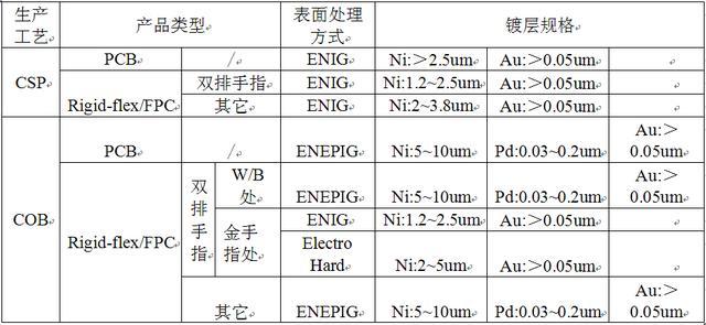 線路板PCB的哪些知識是我們需要了解的? - 每日頭條