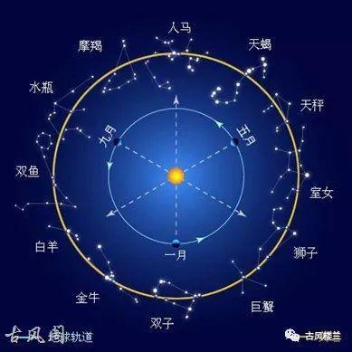 中國十二星座和西方十二星座相對比。你願意叫哪個? - 每日頭條