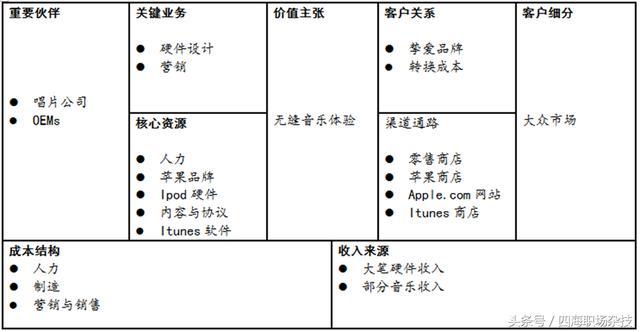 小米商業模式案例,9大要素讓你徹底了解什麼是商業模式 - 每日頭條