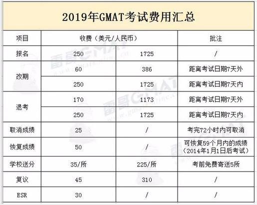 2019年GMAT考試最全詳解 - 每日頭條