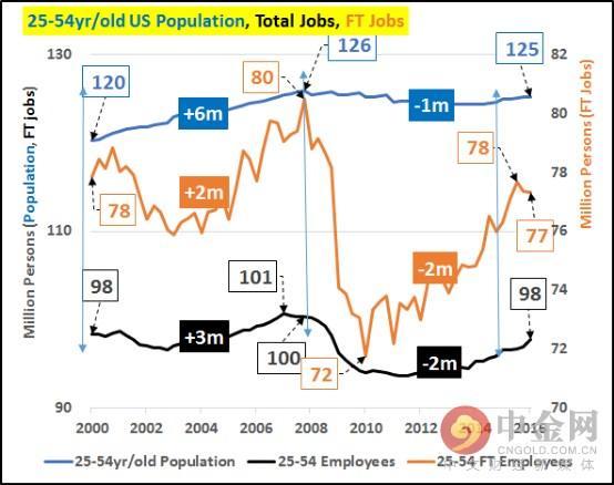 美國非勞動力人口增長的秘密 - 每日頭條