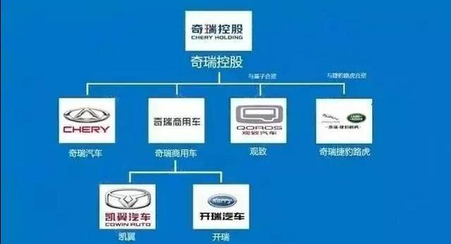 中國車企結構圖。看了之後。我沉默了! - 每日頭條