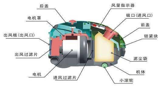 專業知識:真空吸塵器的工作原理是什麼? - 每日頭條