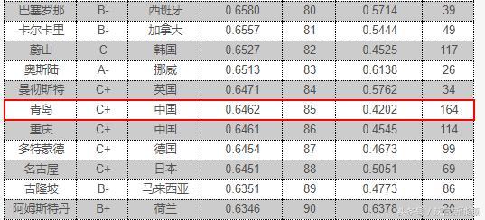 全球城市競爭力報告2017出爐,青島排名前列 - 每日頭條