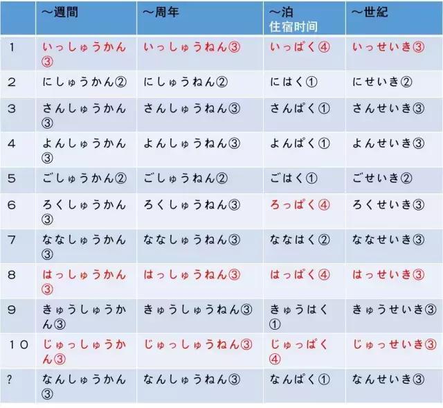 日語學習。常用的日語量詞總結。這些你會嗎? - 每日頭條