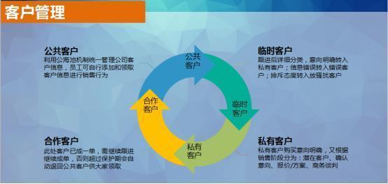 CRM在2B與2C業務中適應的應用場景是什麼? - 每日頭條