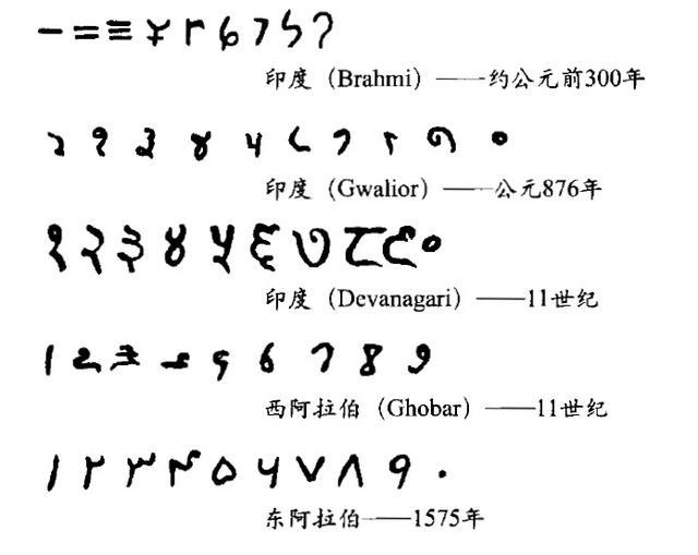 有趣的數學——十進位的演變 - 每日頭條