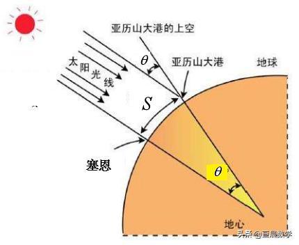 埃拉托色尼如何測量地球周長 - 每日頭條
