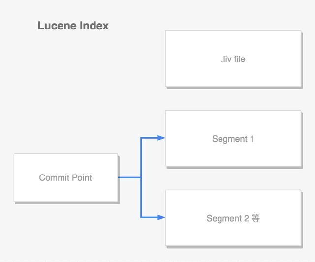 Elasticsearch Lucene 數據寫入原理   ES 核心篇 - 每日頭條