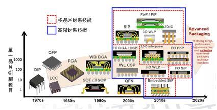 先進封裝工藝WLCSP與SiP的蝴蝶效應 - 每日頭條
