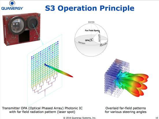 技術解析:Velodyne VS Quanergy 固態雷射雷達哪家強? | 獨家深度 - 每日頭條