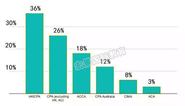 同樣做會計,香港和上海的工資水平究竟差多少? - 每日頭條