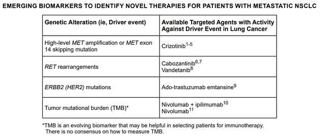 2020年最新肺癌NCCN指南再添新方案。您都用對了嗎 - 每日頭條