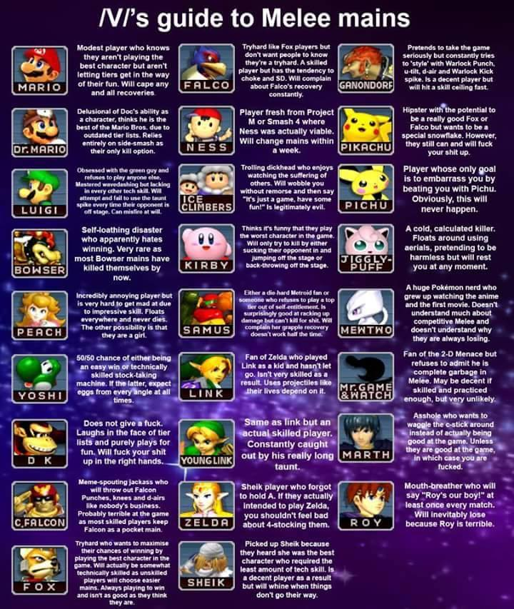Vs Guide To Melee Mains Super Smash Brothers Know
