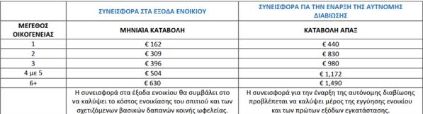 PINAKAS_ENOIKIO