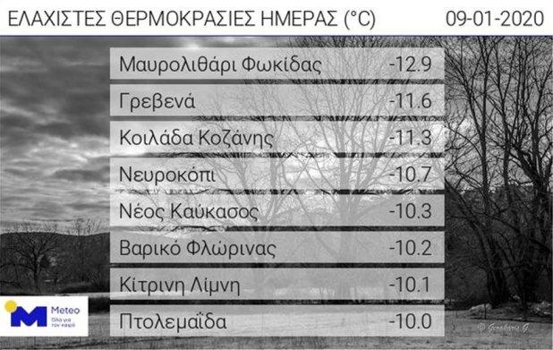 meteo_temp_pinakas