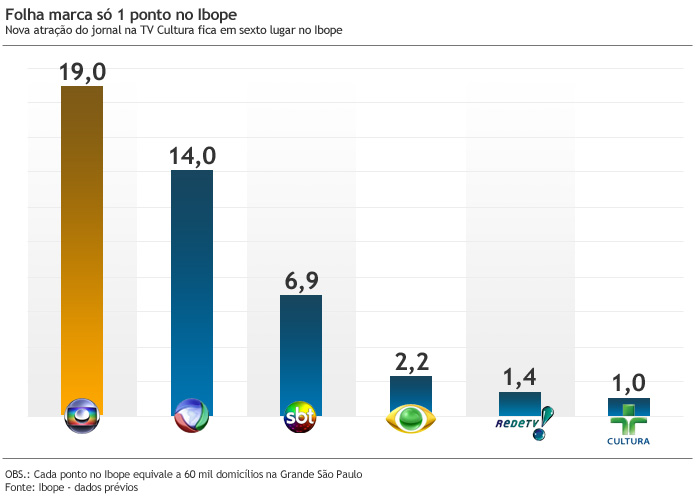 http://i1.r7.com/data/files/2C95/948E/3602/E24B/0136/048E/5B15/1423/20120311-graficoaudiencia%20(3).jpg