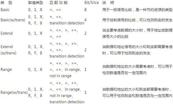 FPGA設計開發軟體ISE使用技巧之:片上邏輯分析儀(ChipScope Pro)使用技巧 - 壹讀