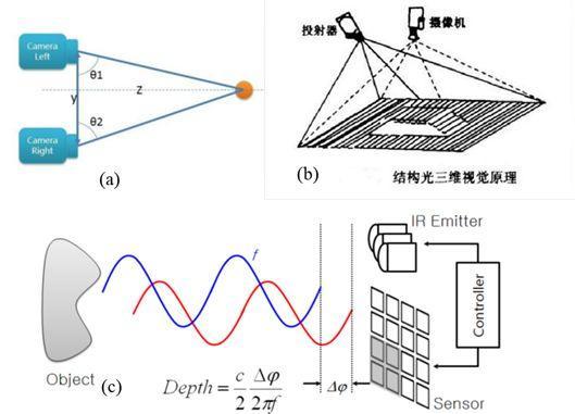3D成像技術和CMOS傳感器的發展方向簡析 - 壹讀