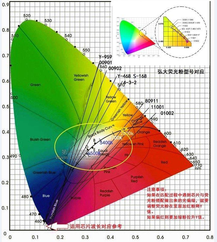 LED燈珠 發光二極體中什麼是波長?什麼是色溫? - 壹讀