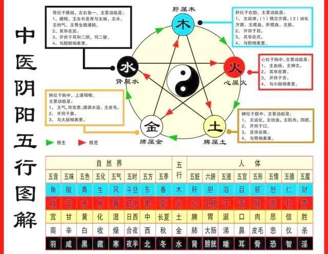 中醫說的五行、五色、五味、五季和五臟是什麼關係? - 壹讀