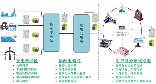精講-儲能系統如何運用在微電網? - 壹讀