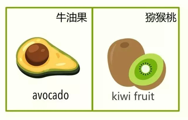 經常吃的水果,英文正確打開方式 - 壹讀