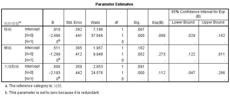 SPSS實例教程:無序多分類Logistic回歸 - 壹讀