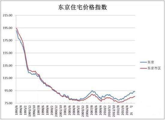 日本 | 看看日本房價走勢再決定投資 - 壹讀