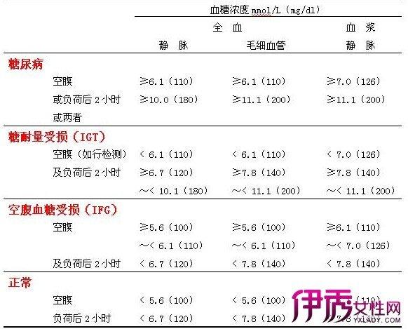 血糖正常值對照表展示 讓你了解血糖的診斷標準 - 壹讀