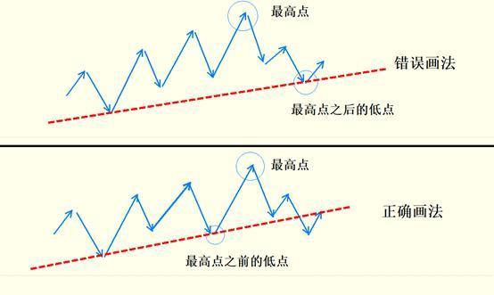趨勢線的正確畫法全解析,盤整趨勢線。 1.上升趨勢線: 連接兩根K棒的「低點」,K線分析的基礎 - 壹讀